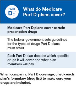 Medicare part d plan